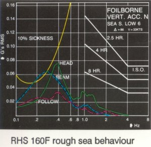 RHS 160F  - Graph of Rough Sea Behaviour